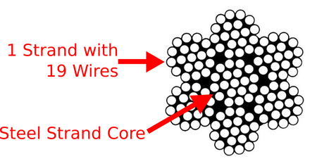 All about winch cable and why they snap so much roundforge 7x7 wsc wire rope wire strand core because of the large wire size 7x7 is stronger than 7x19 however it is also not as flexible greentooth Image collections